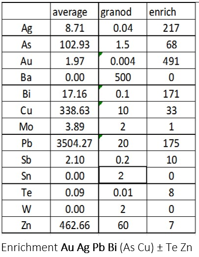 Table 8.2: A typical interpretation using the methodology outlined above based on a dataset of rock chip samples where n=238, there is no data for Ba Sn W and all the values are in ppm.